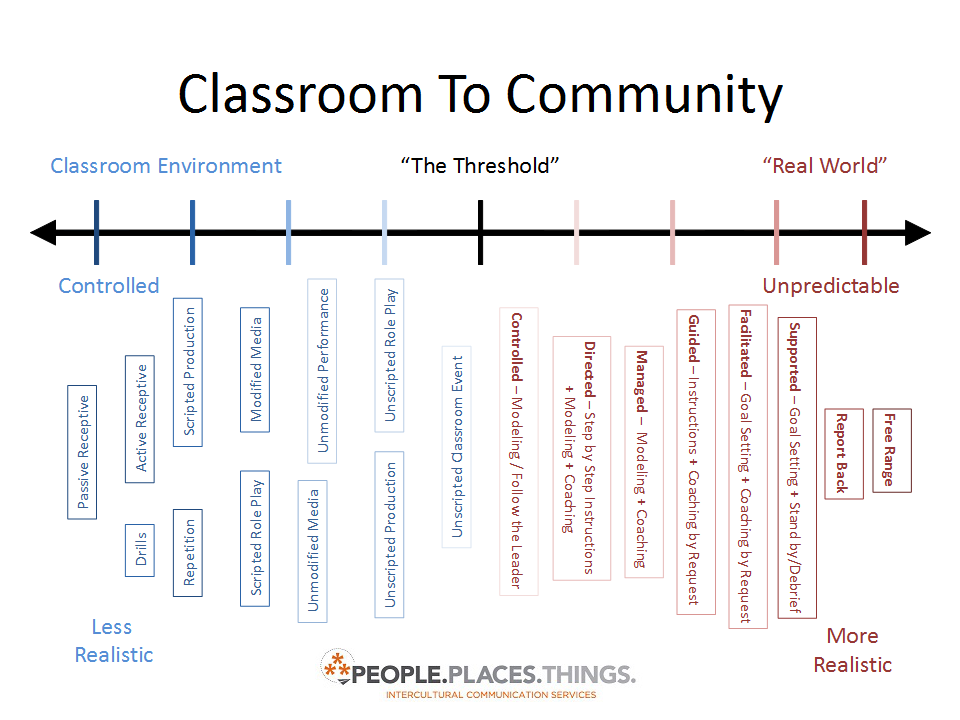 ClassroomToCommunity
