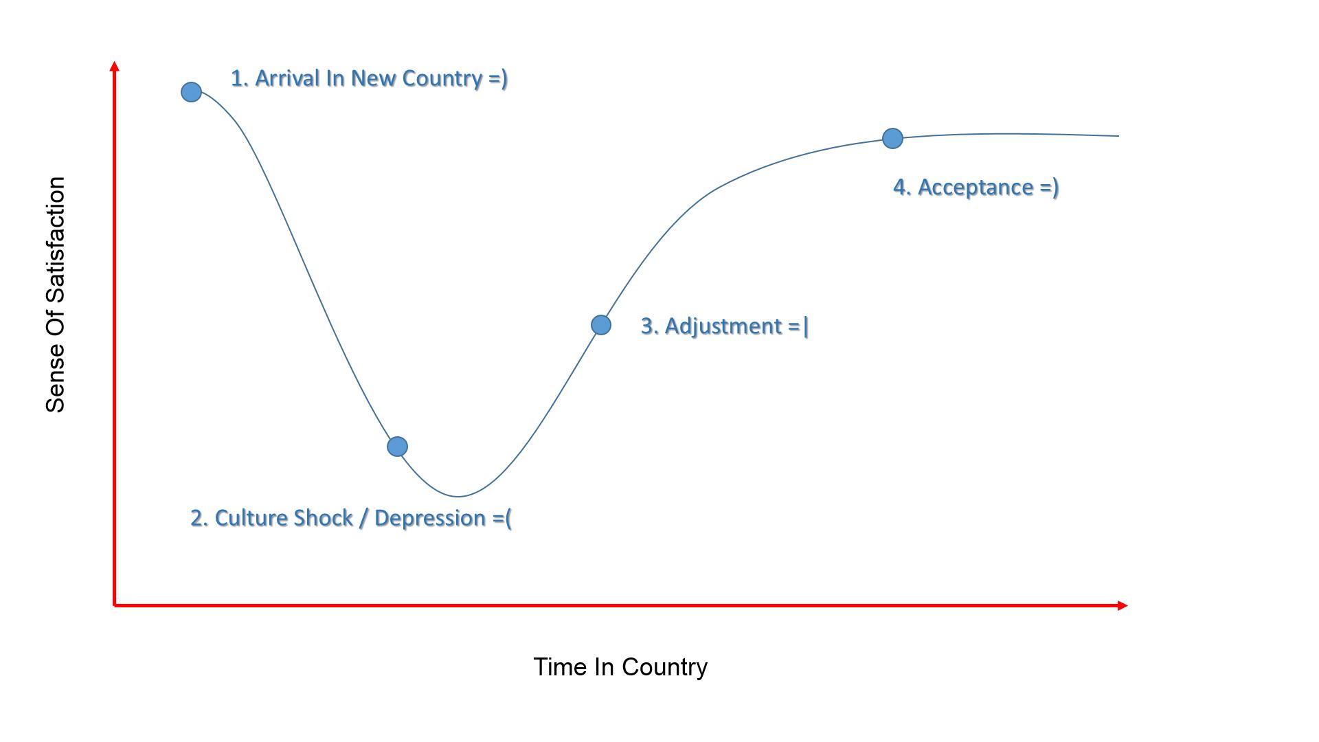 Culture Shock Curve
